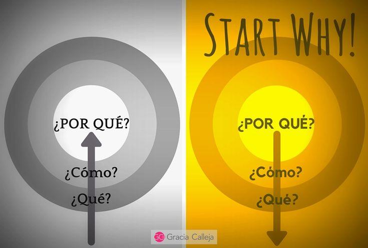 La gente no compra lo que uno hace, compra el por qué uno lo hace. Nuevo post en www.graciacalleja.com http://ow.ly/TKKsb  #circulodeoro #comunicacioncorporativa