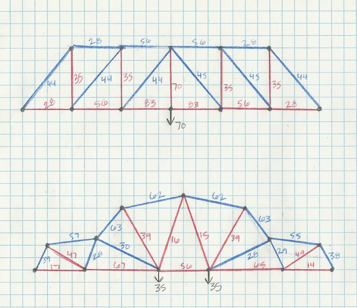 the physics of a truss bridge 2011-1-7 first time poster, long time reader consider the truss bridge as shown in the attached diagram (each member is the same length) a force of 1000n is applied 3/4 of the way across the bridge.