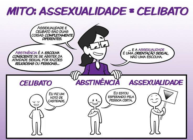 [03/10] /MITO: ASSEXUALIDADE = CELIBATO Assexualidade e celibato são duas coisas completamente diferentes. Abstinência é a escolha consciente de se abster da atividade sexual por razões religiosas ou pessoais... ... e a assexualidade é uma orientação sexual,  não uma escolha. celibato: Eu fiz um voto de castidade. Abstinência: Eu estou esperando pela pessoa certa. Assexualidade