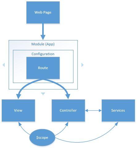 AngularJS Example