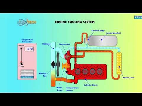 liquid cooling engine liquid cooling system works