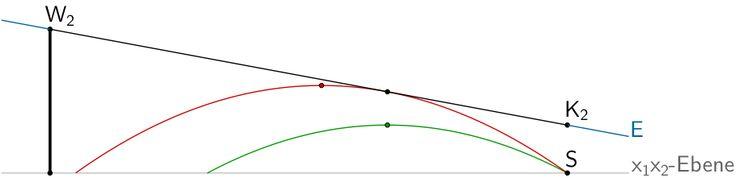 Veranschaulichung: Flugbahn des Balls (Parabel) berührt das Seil, welches durch die Strecke [W₂K₂] beschrieben wird.