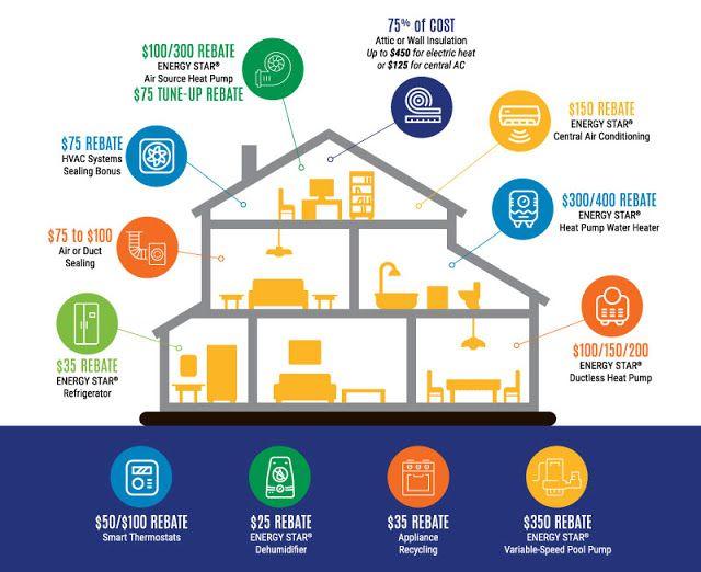 Tell The Dept Of Energy Keep Energy Efficiency Programs For Light Bulbs And Appliances