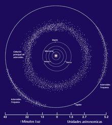 Cinturón de asteroides - Wikipedia, la enciclopedia libre
