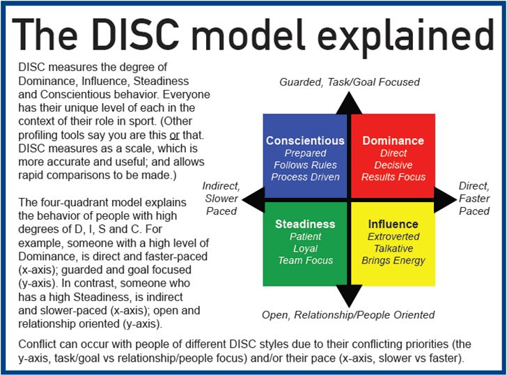 percentile and disc assignment personal The disc personality assessment and disc personality styles of behavior are explained what do the letters disc mean how is the disc test used  disc insights.