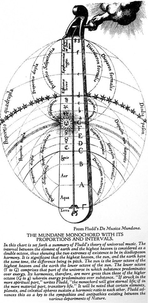 The Mundane Monochord With Its Proportions And Intervals  from Fludd's De Musica Mundana: