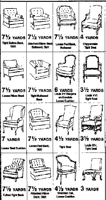yardage charts for upholstering