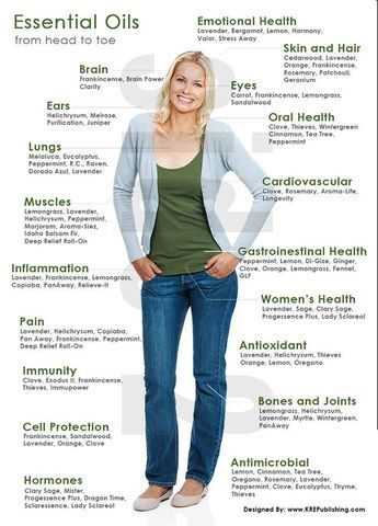 Young Living Essential Oils: Body Head to Toe