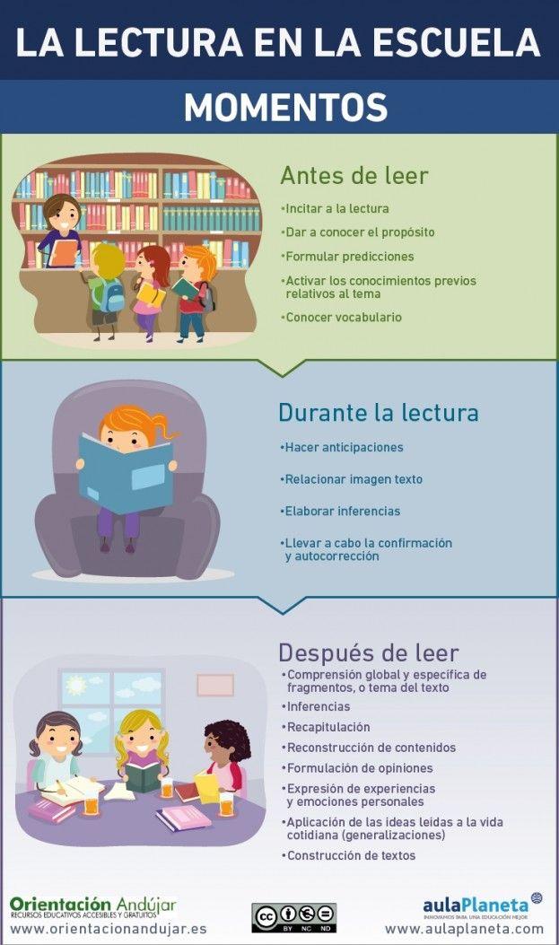 La lectura es una de las actividades más netamente humanas. Es una fuente inmensa de placer y es la clave del aprendizaje escolar. No existe otra actividad más productiva para el alumno, sobre todo en