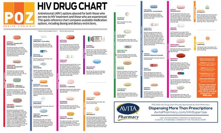 Hiv meds chart heart impulsar co