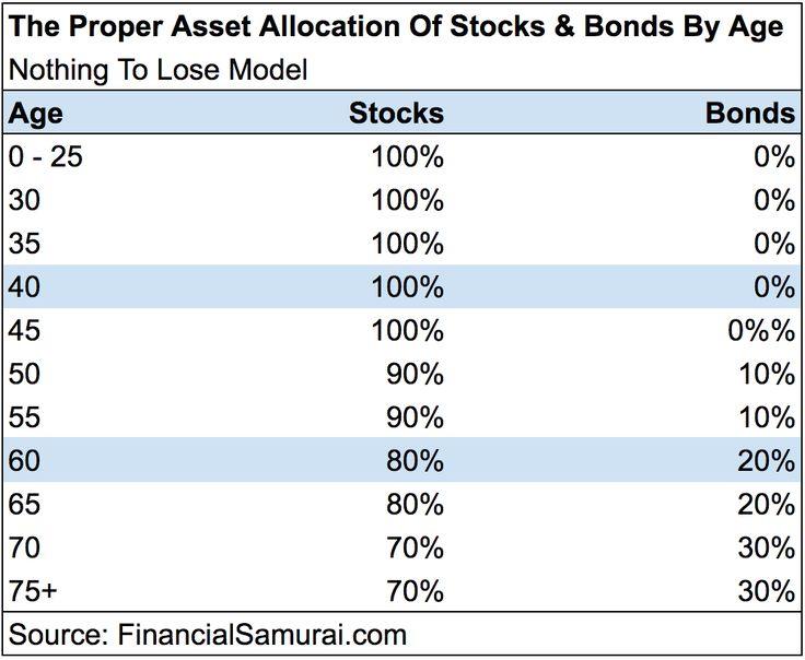 Proper Asset Allocation Of Stocks And Bonds - AGGRESSIVE Model