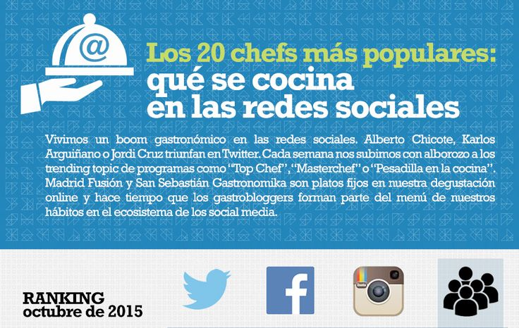 Los 20 chefs más populares: qué se cocina en las redes sociales http://blog.guk.es/los-20-chefs-mas-populares-que-se-cocina-en-las-redes-sociales