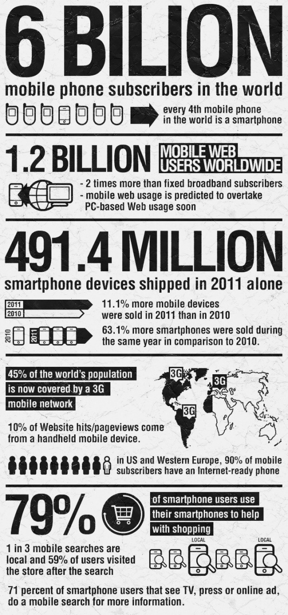 6 bilion #mobile phone subscribers in the world