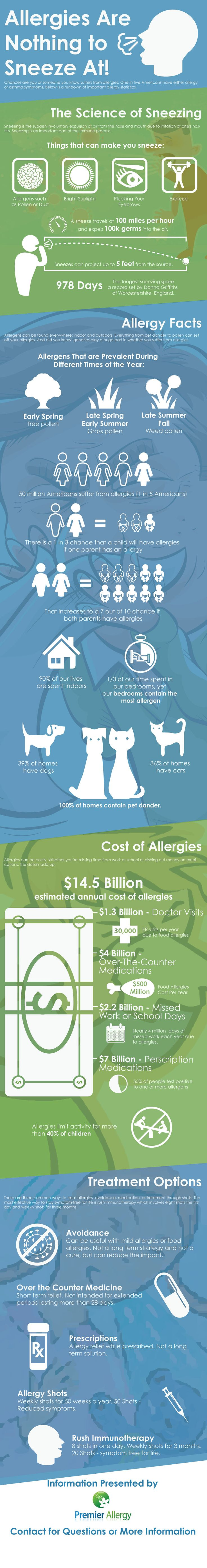 Allergies are Nothing to Sneeze At!