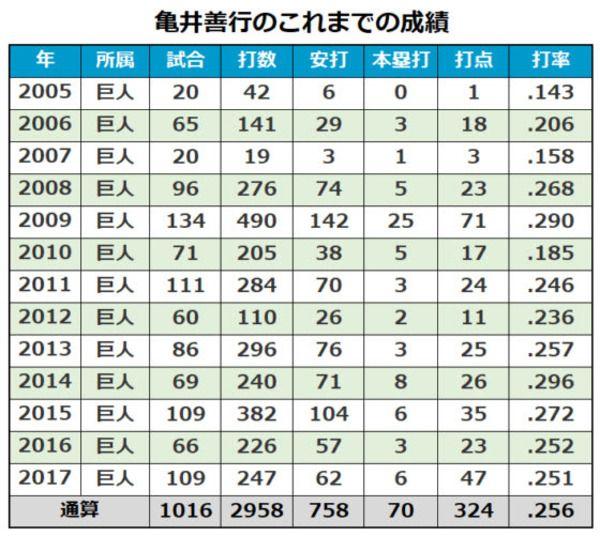 巨人 亀井義行は200万円増 中日 ドアラは現状維持で更改 12 22の主