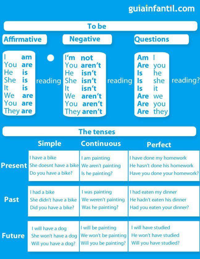 Tabla de gramática inglesa básica para niños