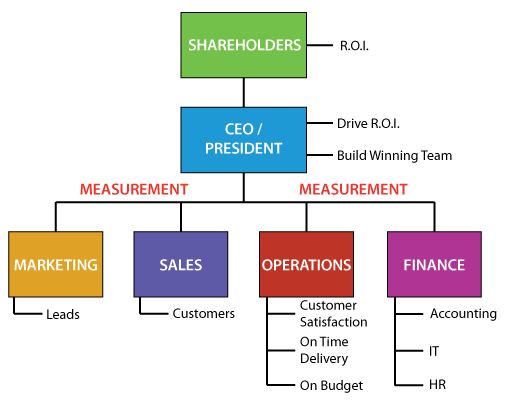 Best Org Charts Images On   Graphics Charts And