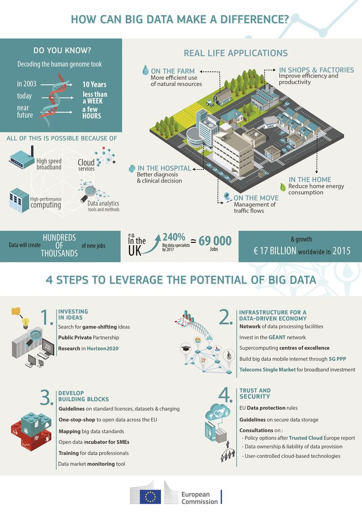 In the 21st century, Data is the new oil! See our infographic on #BigData & get to know why the European Commission urges governments to embrace the potential of #BigData! http://europa.eu/rapid/press-release_IP-14-769_en.htm