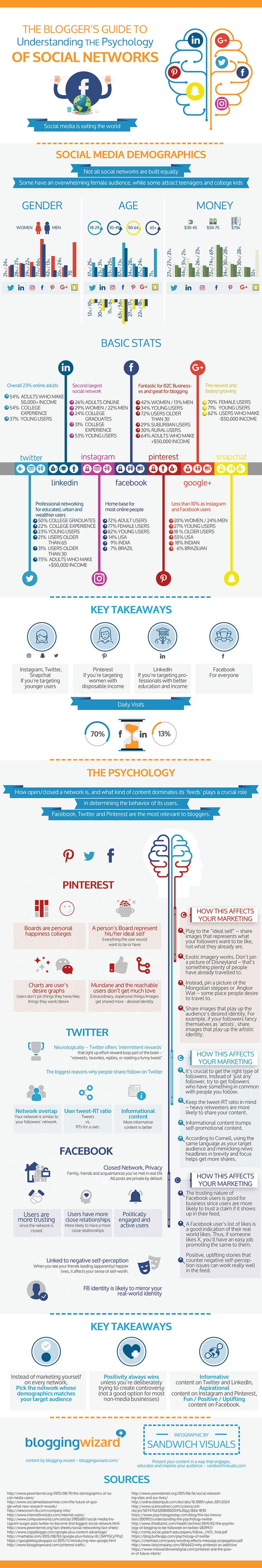 How The Psychology Of Social Networks Can Improve Your Marketing [INFOGRAPHIC] via Adam Connell