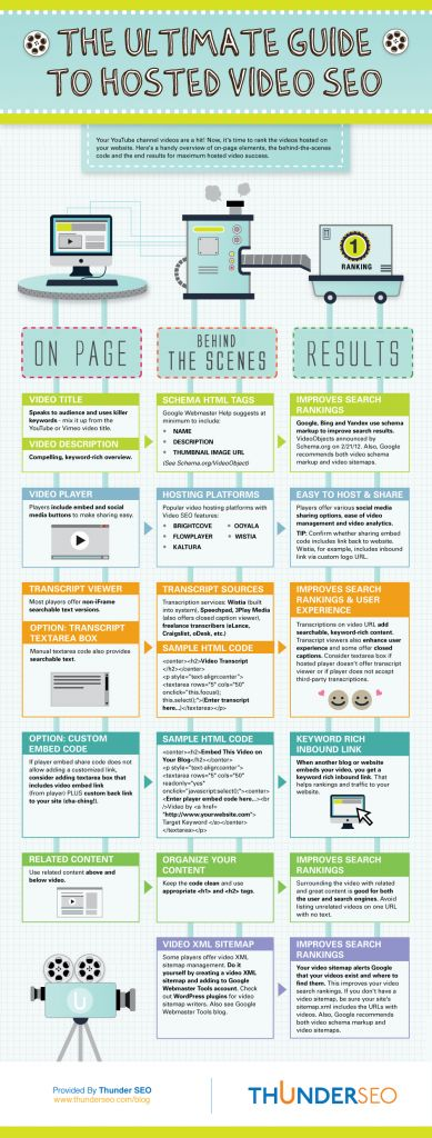 1000+ images about The Best Youtube Video Marketing Infographics ...