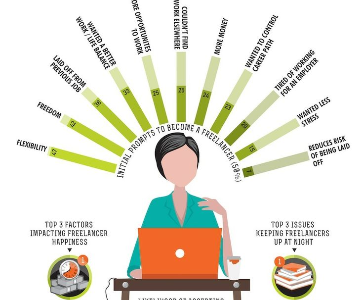 Freelances infographie