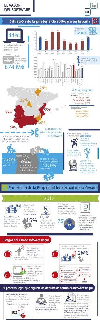 Infografía de la piratería de software en España.