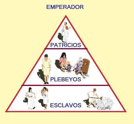La sociedad romana se dividía principalmente en tres grandes estamentos,con grandes diferencias en derechos y deberes.Los estamentos son: Patricios,Plebeyos y Esclavos.