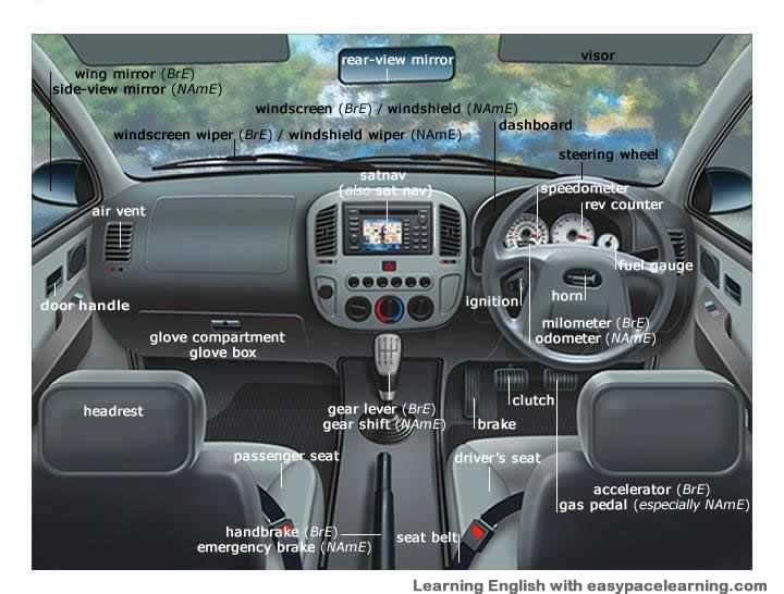 Auto Interior Diagram : Images about car parts names on pinterest vehicles