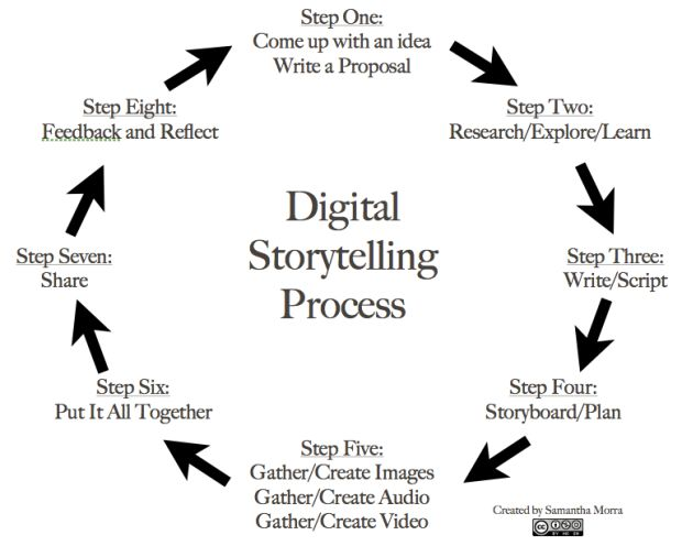 8 Steps To Great Digital Storytelling - Edudemic  Digital stories push students to become creators of content, rather than just consumers. Weaving together images, music, text, and voice, digital stories can be created in all content areas and at all grade levels while incorporating the 21st century skills of creating, communicating, and collaborating.