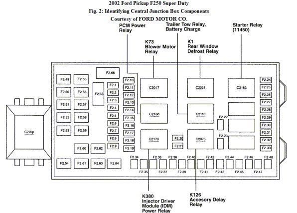 2003 F250 Super Duty Diagram Engine Compartment Fuse Fuse Box 10 2016 Mack Truck Fuse Box