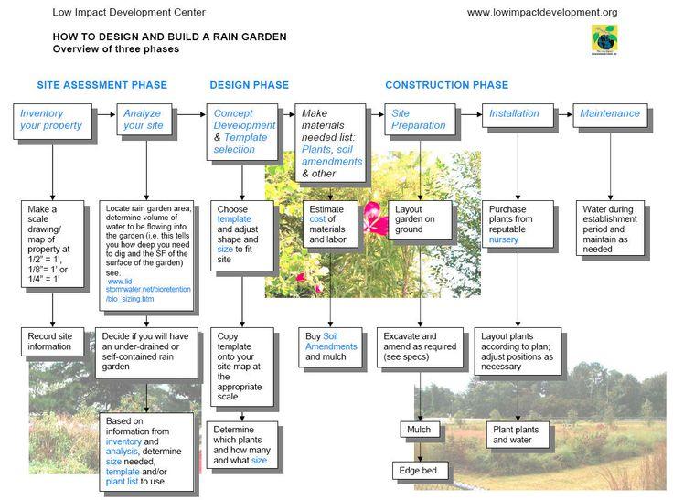 Delighful Garden Design Template Intended Ideas
