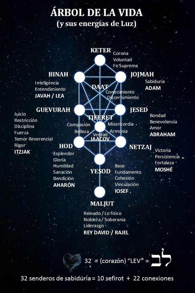 Pin By Emex On Codigo Kabbalah Quotes Occult Symbols Kabbalah