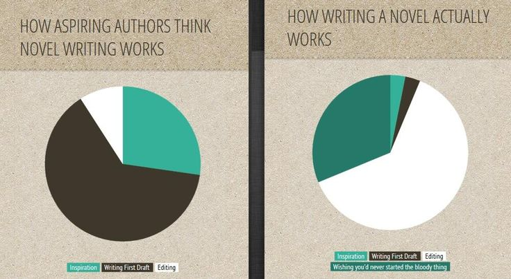 Twitter / Inkvite: How novel writing actually ...