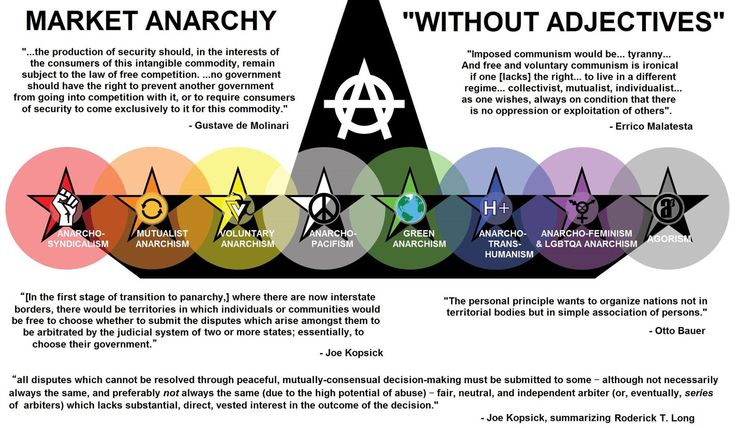 Is anarchism an example of individualism