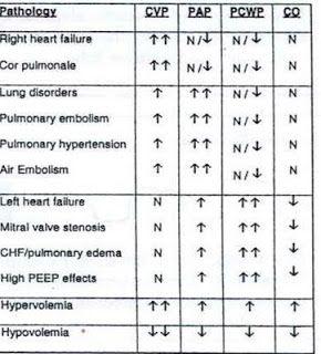 Respiratory Therapy Cave: Hemodynamics made easy