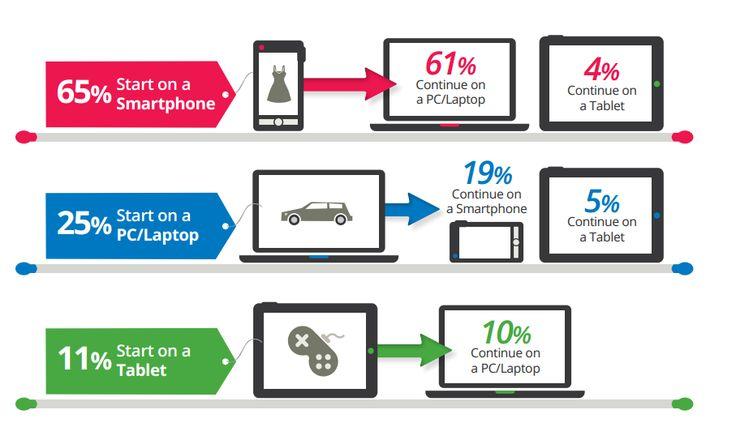 Steeds meer mensen vinden jouw website via een smartphone of een tablet. Het aandeel van mobiel in het zoekverkeer van Google groeit hard. In het 3e kwartaal van 2014 kwam maar liefst 39% van het zoekverkeer van Google via smartphones en tablets.   Als je website niet geschikt is voor smartphones wordt het hoog