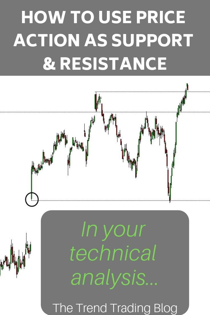 In This Article Discover How To Use Price Action As Support And