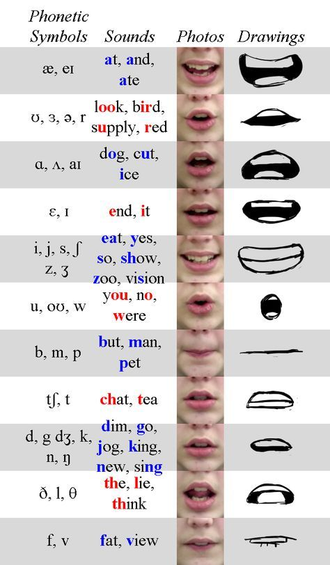 Phoneme Chart by TheEndIsNearUs.deviantart.com on @DeviantArt