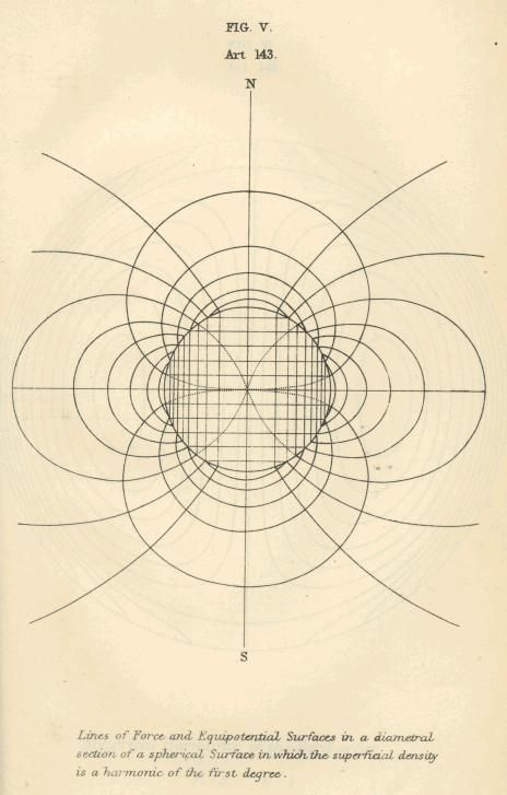 """Scottish physicist James Clerk Maxwell: """"A Treatise on Electricity and Magnetism,"""" 1873: electricity and magnetism were a single force, govern interactions of + and - charges. Opposite charges attract, like charges repel, with a force inversely proportional to square of their distance. Showed that magnets behave similarly, always have a north and south pole, current in an electric wire generates a magnetic field around wire, and moved within a magnetic field, a current starts flowing in it."""