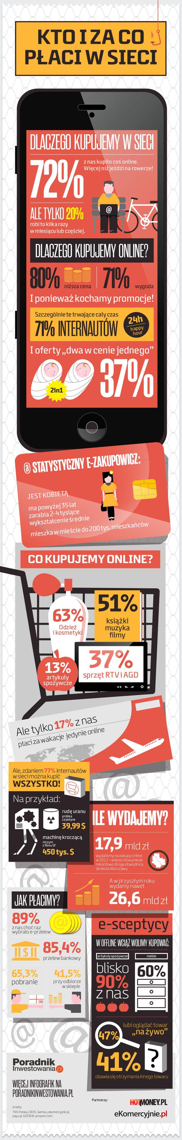 Polski e-commerce