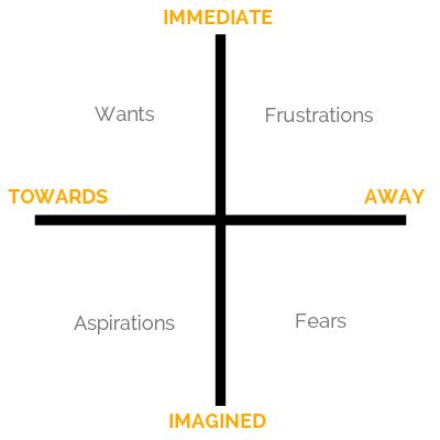 The Communication Matrix that we use in our business coaching sessions to step into the mind of the avatar. All part of the powerful 7-step process to creating an Unlimited marketing budget. http://www.marketingdonut.co.uk/blog/2014/09/how-create-marketing-plan-pays-itself