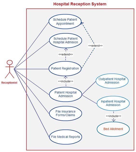 11 best uml diagram for inventory management syste images on pinterest