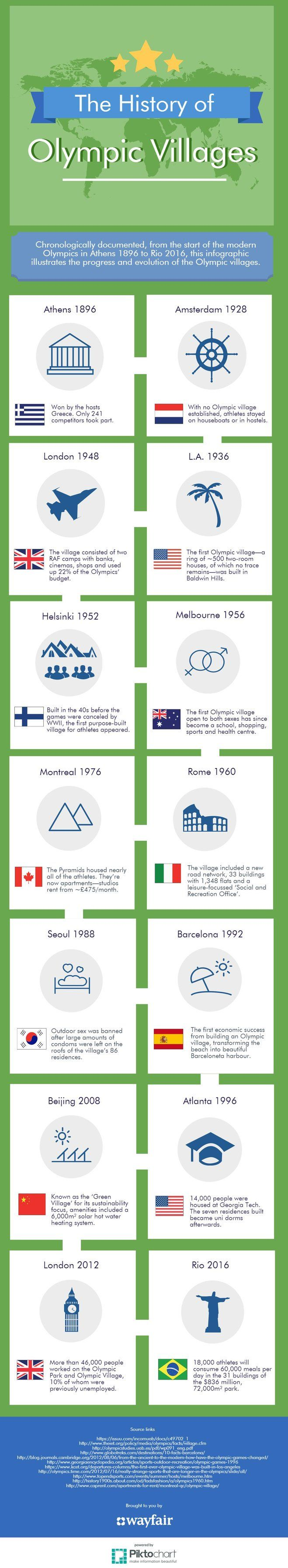 History of Olympic Villages