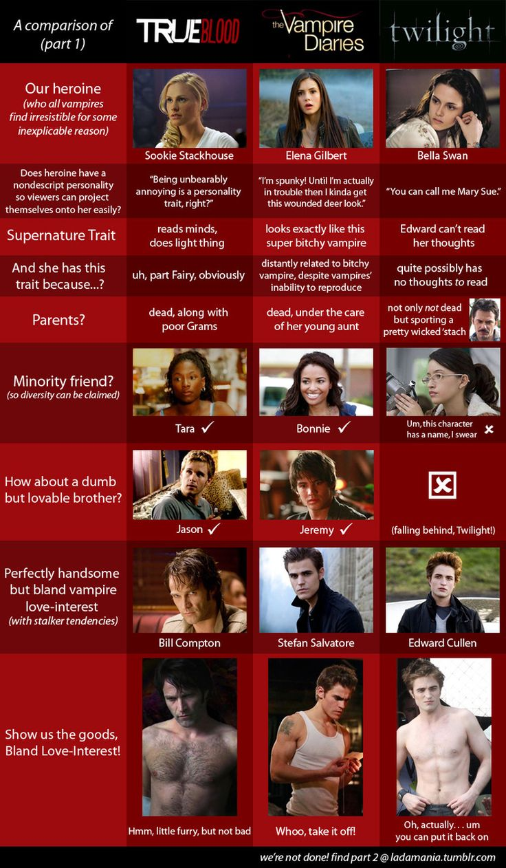 """thematic comparison vampire diaries and twilight Comparison between the movie """"twilight"""" and the tv series """"the vampire diaries"""" twilight is a romantic-fantasy film it is the first film in the twilight saga."""