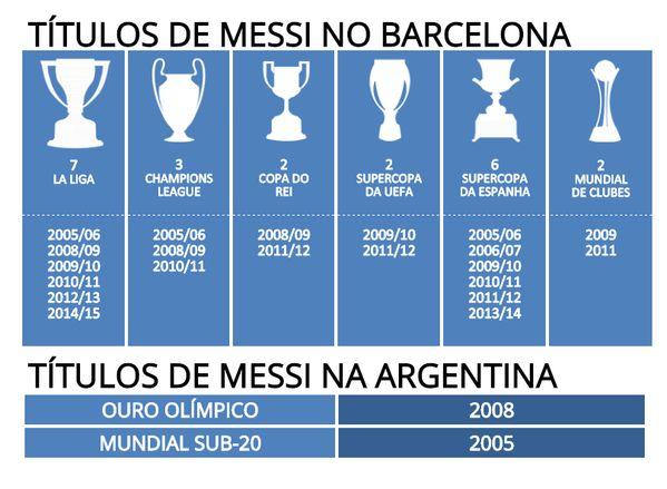 Los Titulos de Messi con el Barcelona & Argentina