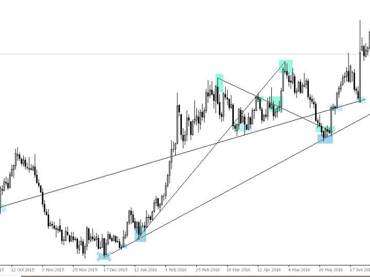 trendline, price action