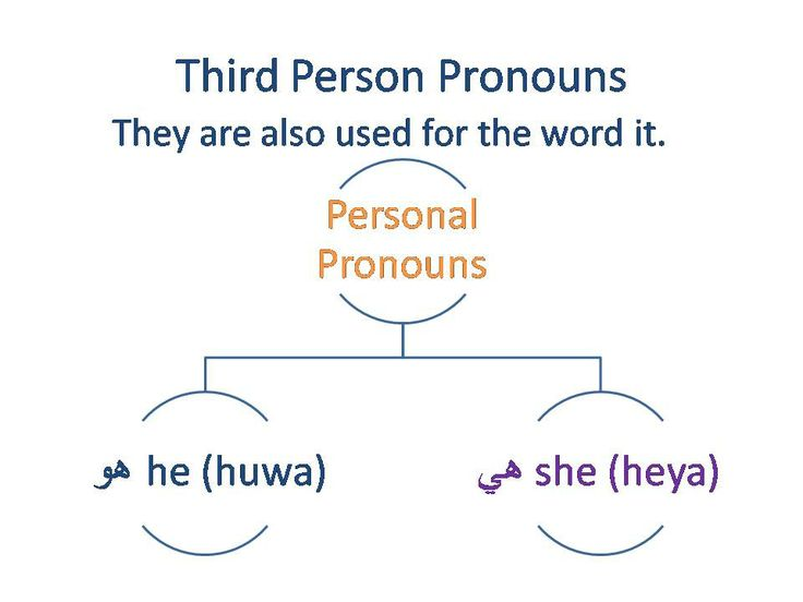 What are some third person pronouns?