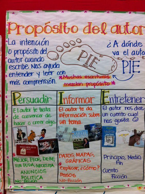 Propósito del autor (author's purpose translated):