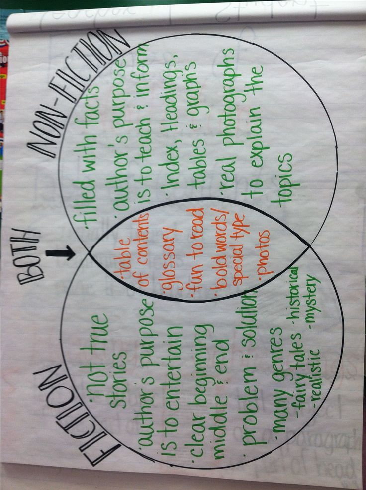 Fiction Vs Nonfiction Venn Diagram Of The Tabernacle Moses Best 25+ Ideas On Pinterest | Text Features, Anchor ...
