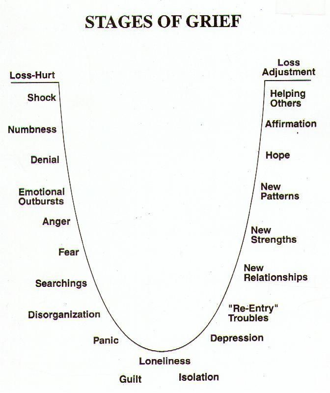 Stages of grieving a relationship